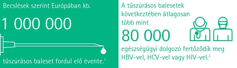 An estimated 1.000.000 NSI's occur in Europe each year. On average > 80,000 healthcare workers get infected with HBV, HCV and HIV out of NSI's each year.