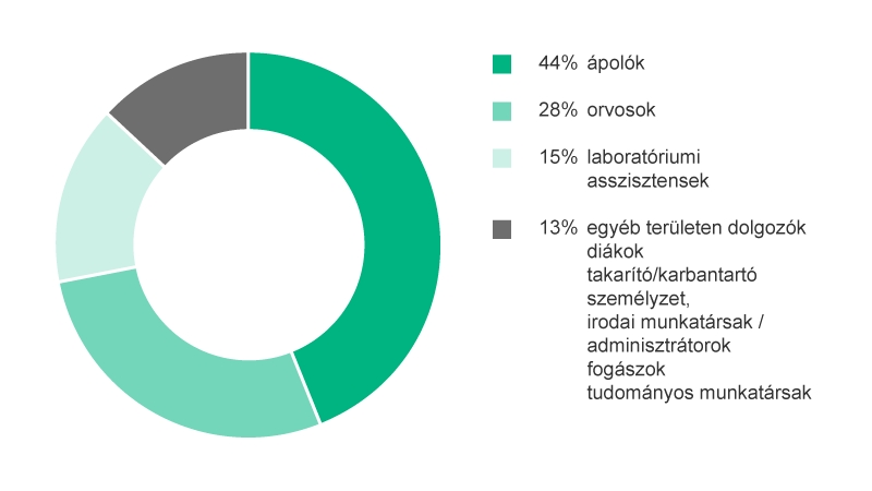Pie-Chart showing percentage of Occupational groups of HCWs exposed to BBF after percutaneous injuries. 44% Physicians, 13% Laboratory Technicians, 15% Nurse, 28% Others.