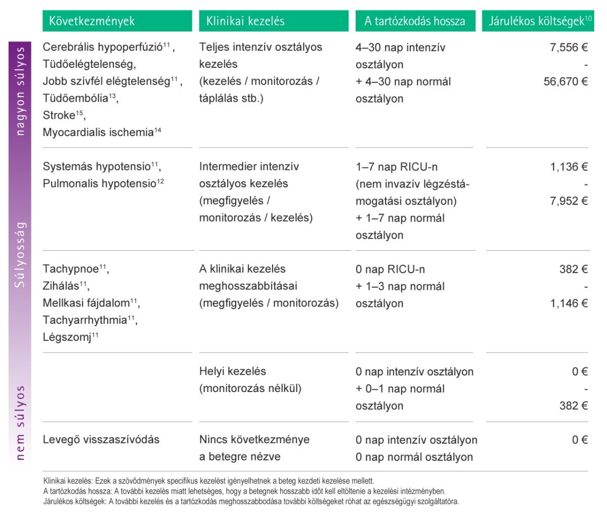 Table with estimations of possible additional costs as a consequence of complications caused by air embolism.